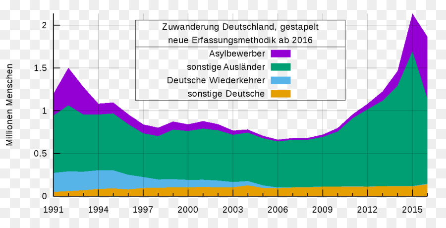 Area Chart Germany Wikipedia Line Chart Area Chart Png Download