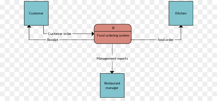 Data flow diagram fast food system context diagram restaurant data flow diagram fast food system context diagram restaurant system context diagram ccuart Gallery
