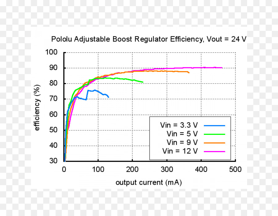 Voltage Regulator Electric Potential Difference Voltage Converter