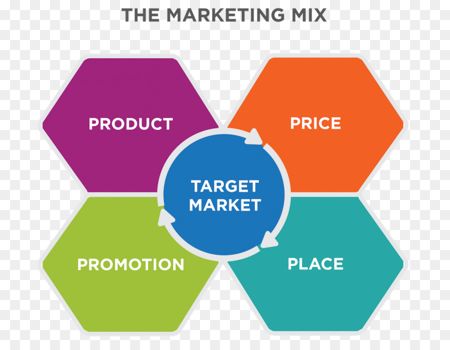 hotel and marketing mix Standard features and benefits include the normal amenities of a hotel room, for example good marketing adds special features, such as free breakfasts or free internet  what is a product mix.
