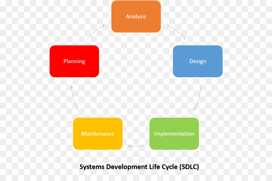Desarrollo de sistemas de Información del ciclo de vida del sistema ...