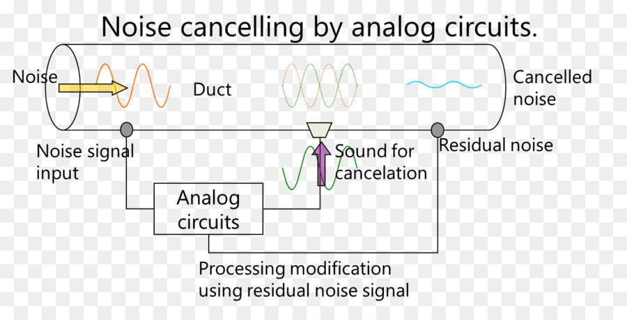 active noise control noise cancelling headphones electronic circuitactive noise control noise cancelling headphones electronic circuit analogue electronics circuit diagram active noise control png download 1284*641
