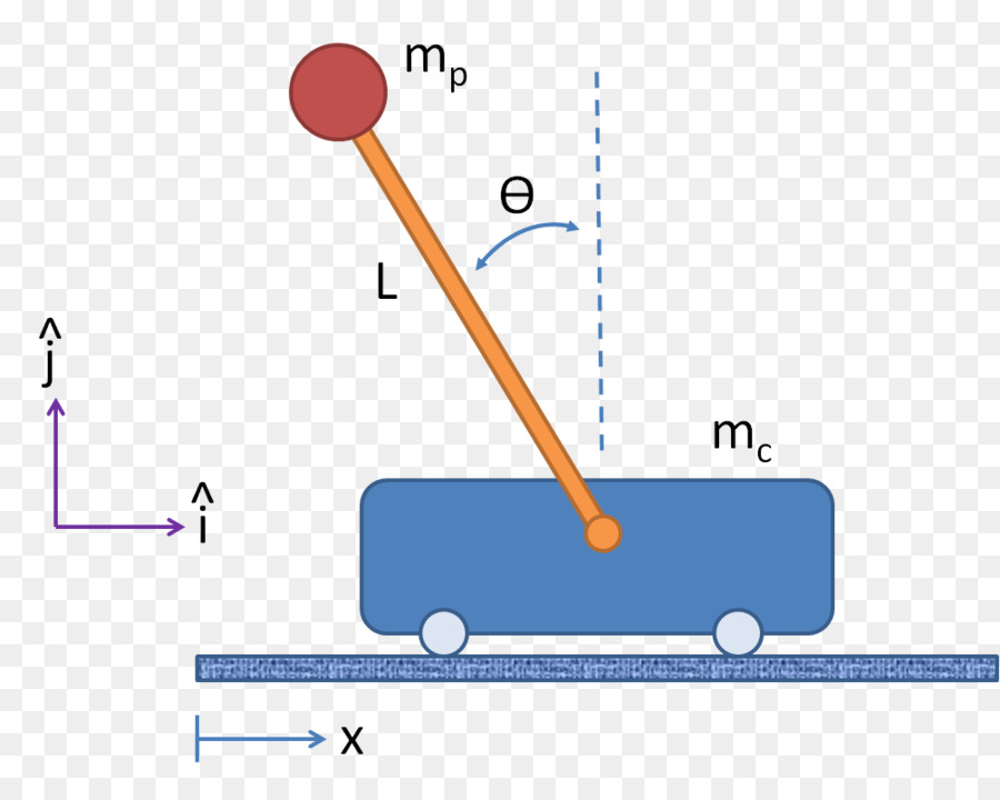 Inverted Pendulum Equations Of Motion Force Free Body Diagram