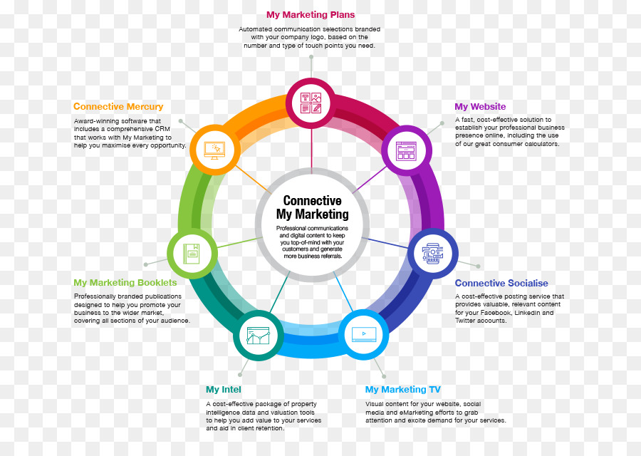 are consumers central to marketing activities Integrated marketing is an approach to creating a unified and seamless experience for consumers to interact with the brand/enterprise it attempts to meld all aspects of marketing communication such as advertising, sales promotion, public relations, direct marketing, and social media, through their.