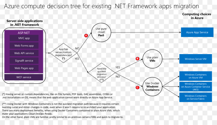 Decision Tree Text png download - 1978*1100 - Free Transparent