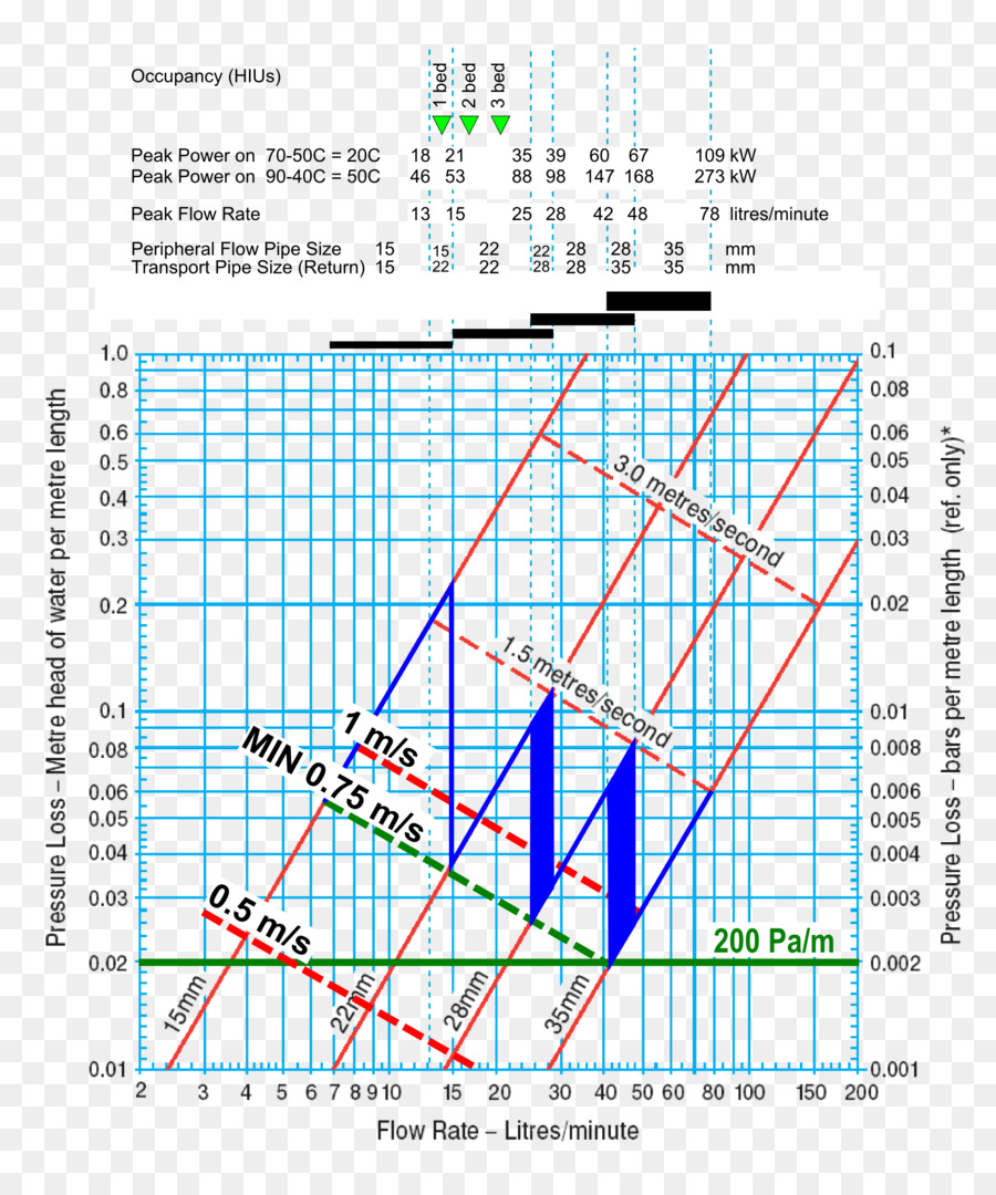 Nominal Pipe Size Plumbing Central Heating Chart Others Png 1996 2373 Free Transpa