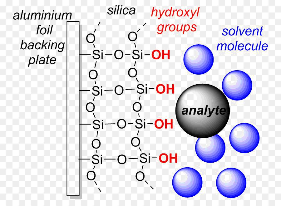 Thin Layer Chromatography Adsorption High Performance Liquid