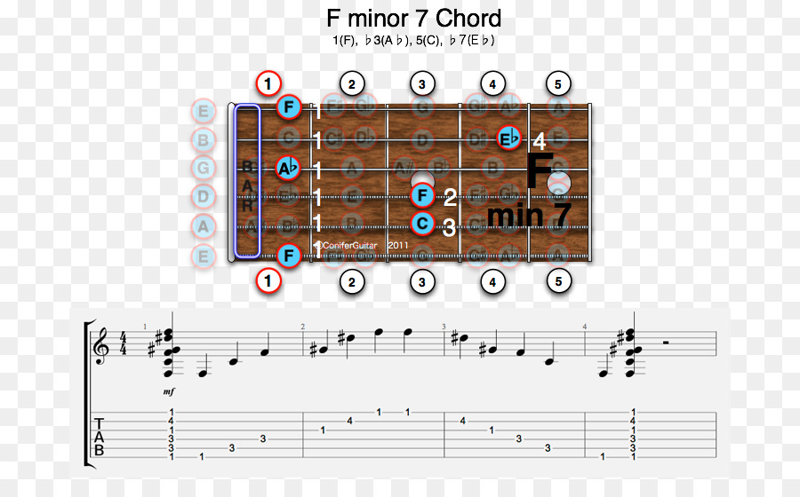 Guitar Chord Major Chord E Flat Major B Flat Major Augmented Triad