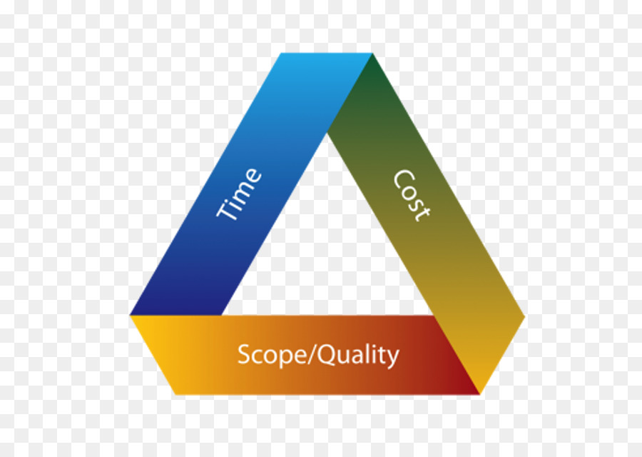 Project Management Triangle Cost Project Manager Others