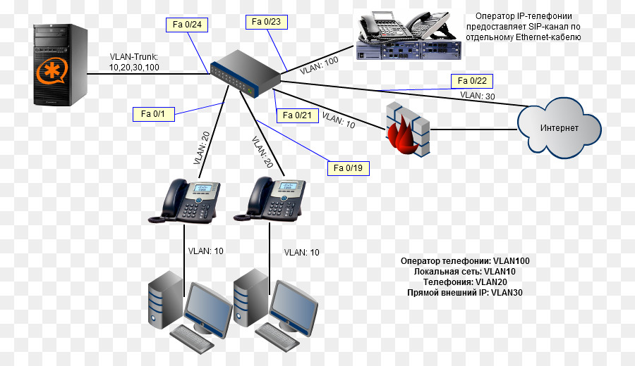 asterisk voice over ip telephony computer network information vlan trunking protocol