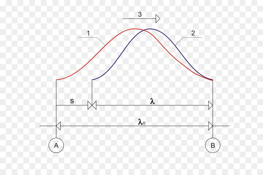 Onda mecánica del efecto Doppler de la Velocidad del Sonido - ola ...
