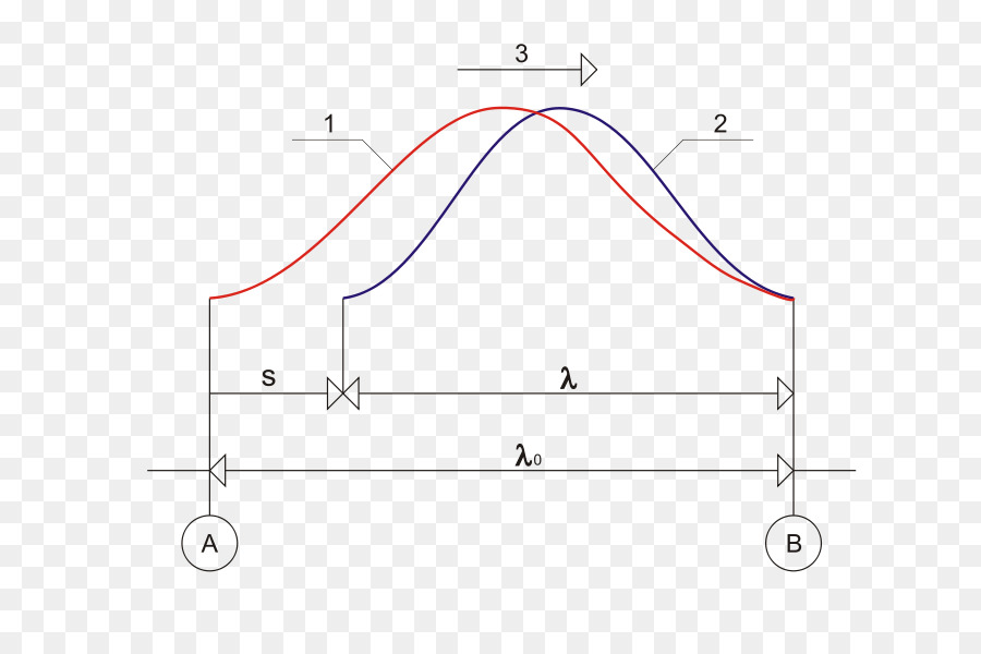 Mechanical Wave Doppler Effect Velocity Sound Wave Png Download