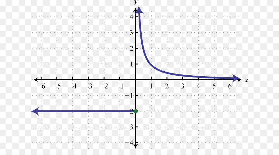 graph of a function - 900×500