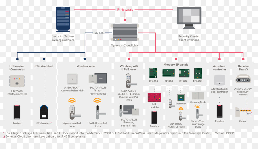 wiring diagram electrical wires cable electronics computer network rh kisspng com  sargent assa abloy wiring diagram