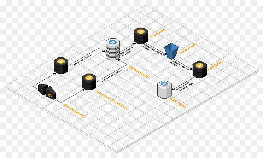 Serverless computación en GitHub AWS Lambda de Amazon Web Services ...