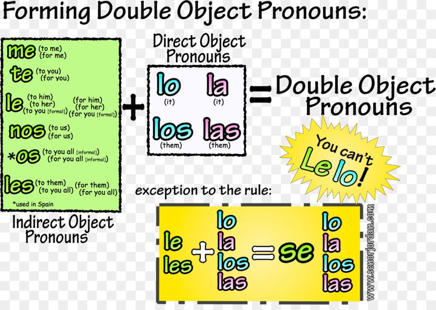0c6218d5997d0 Object pronoun Spanish personal pronouns Spanish pronouns - others png  download - 1640 1146 - Free Transparent Object Pronoun png Download.