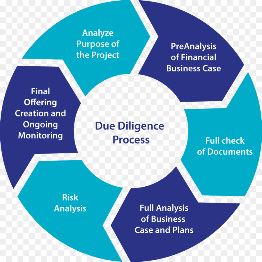 Due diligence Business process Service of process - Business png ...