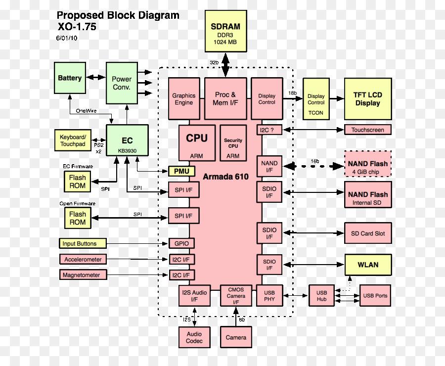 block diagram computer hardware wiring diagram services \u2022 business laptop computer laptop block diagram computer software computer hardware laptop rh kisspng com computer components block diagram of