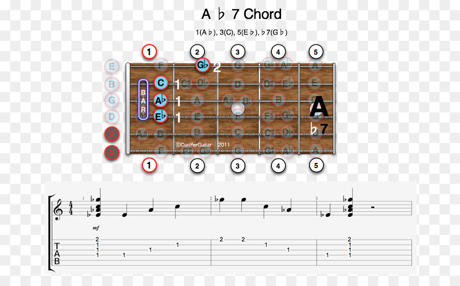 Guitar Chord Minor Chord Augmented Triad Seventh Chord Dominant