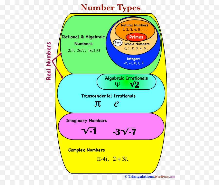 Venn Diagram Real Number Chart Mathematics Png Download 564743