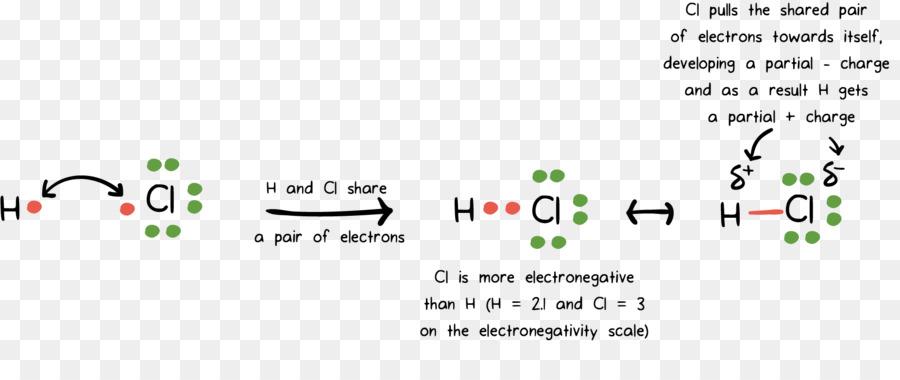 Covalent Bond Ionic Bonding Partial Charge Diaper Metallic Bonding