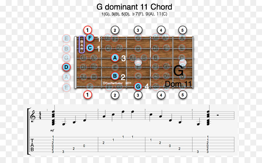 Minor Chord Guitar Chord Augmented Triad Seventh Chord Dominant