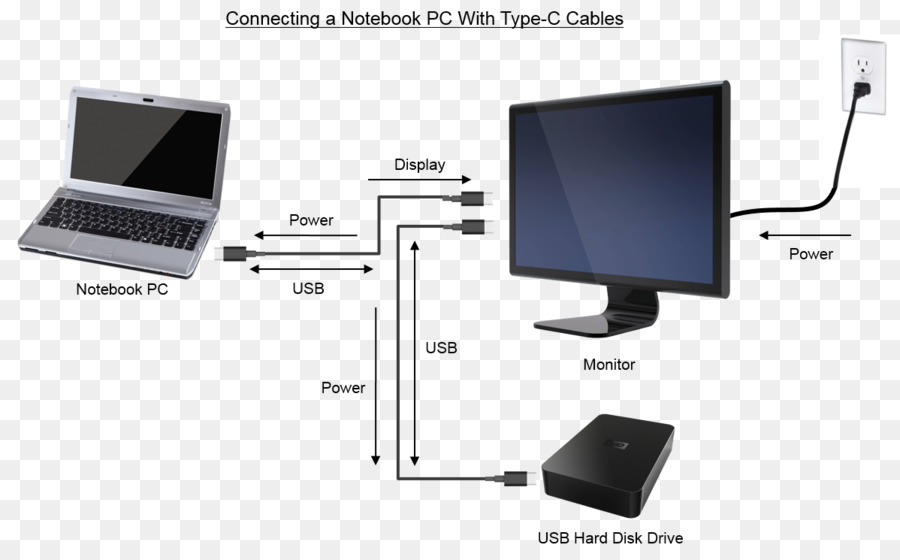 computer monitors usb c wiring diagram electrical wires cable rh kisspng com