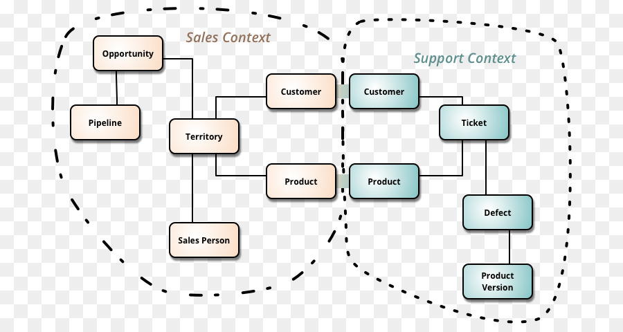 Implementing domain driven design software design pattern computer implementing domain driven design software design pattern computer software ecommerce payment system ccuart Gallery