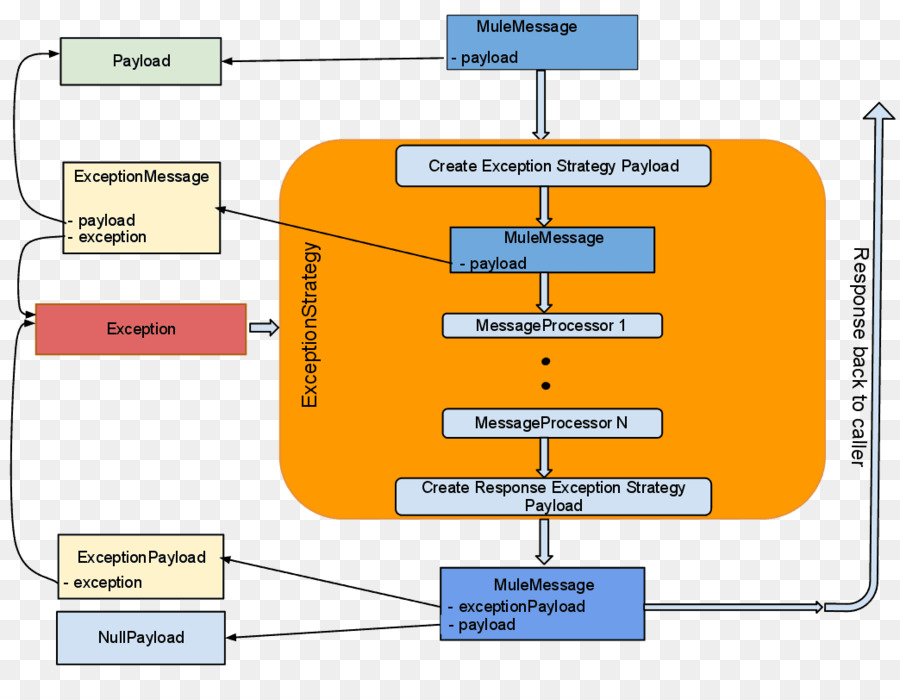Mulesoft Exception Handling Apache Tomcat Diagram Error Message