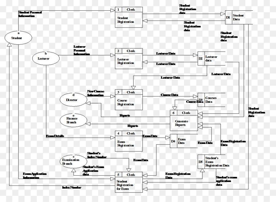 Data Flow Diagram Document Flowchart Design Png Download 1085