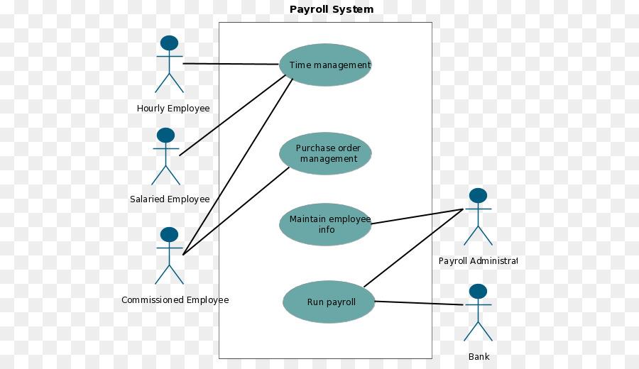 Use case diagram unified modeling language payroll actor png use case diagram unified modeling language payroll actor ccuart Gallery