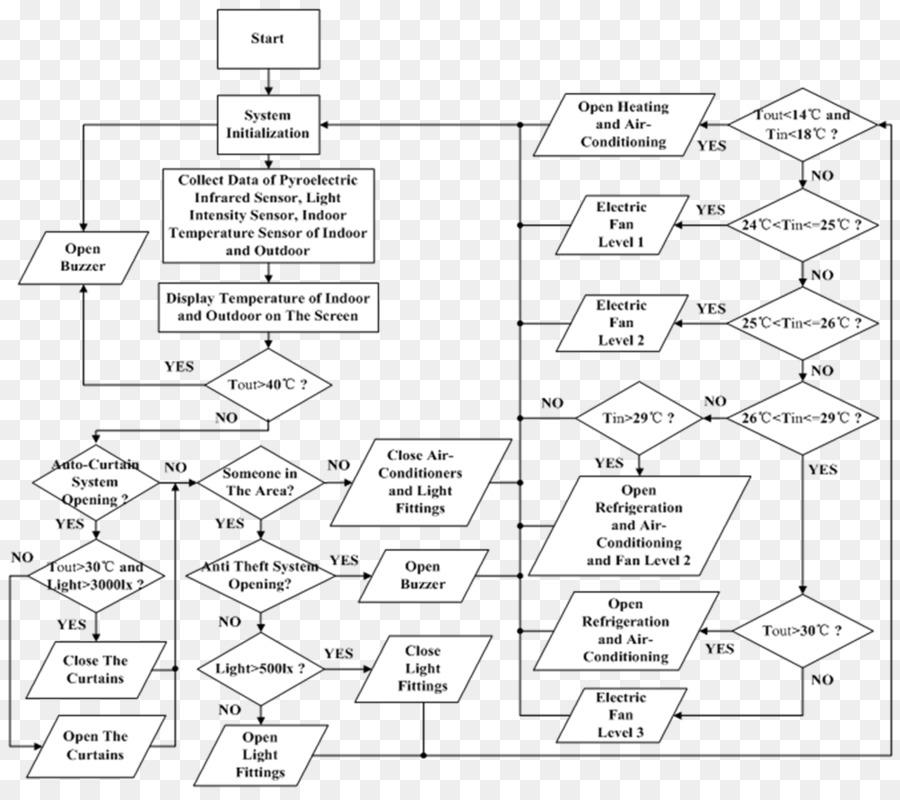 Document Floor Plan Pattern