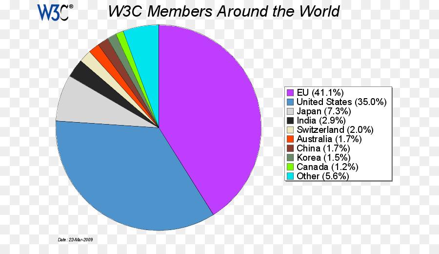 world wide web consortium, consortium, index term, text, diagram png