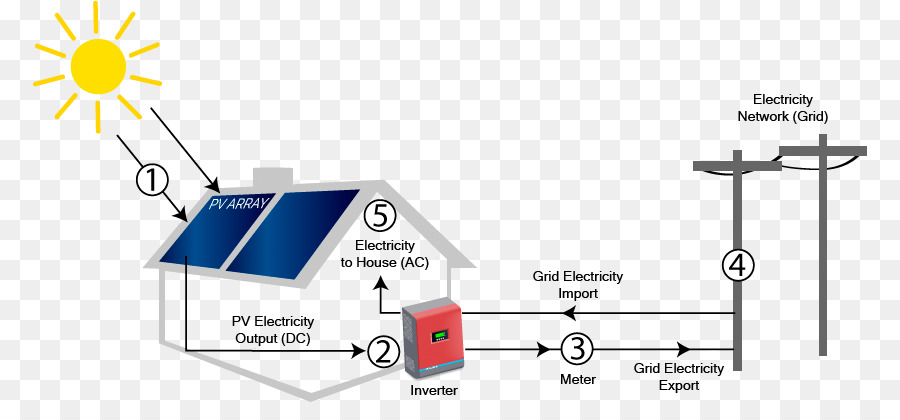 Remarkable Diagram Solar Power Electric Power System Electricity Electrical Wiring Database Hyediarchgelartorg
