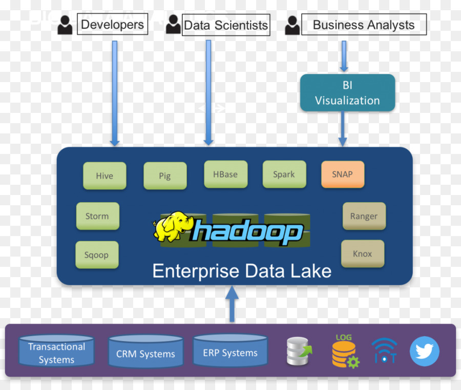 Data Lake Apache Hadoop Data Warehouse Big Data Diagram Enterprise