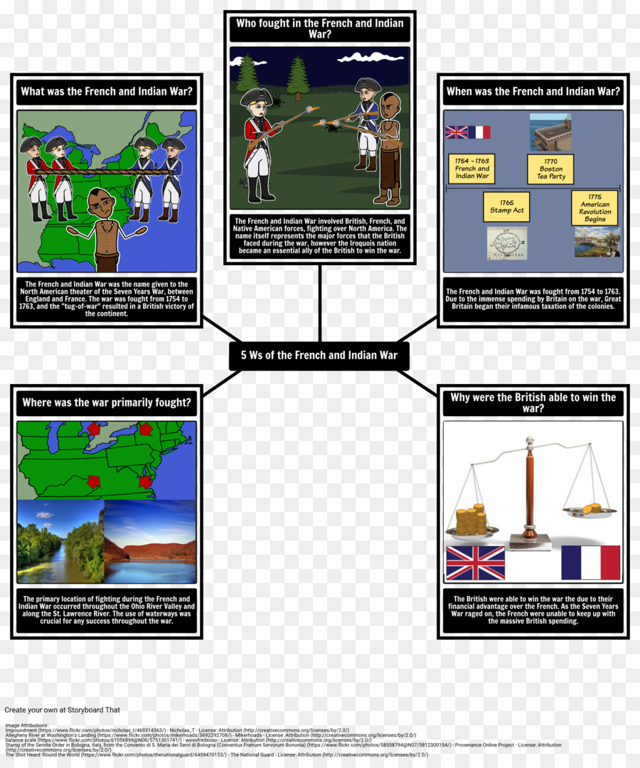 French And Indian War Technology png download - 1395*1666