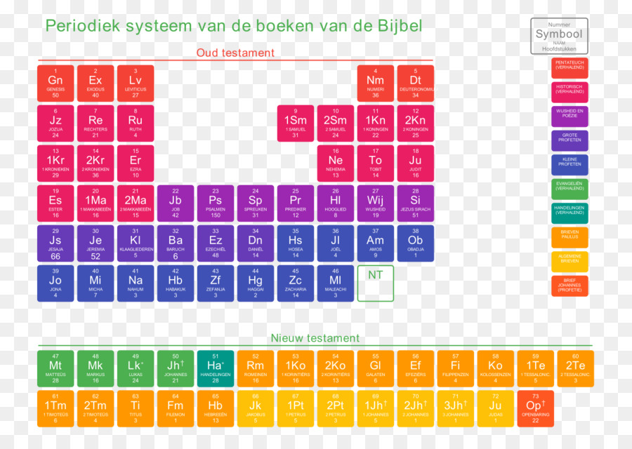 Tabla peridica de la informacin del esquema de elemento qumico tabla peridica de la informacin del esquema de elemento qumico trofu urtaz Images