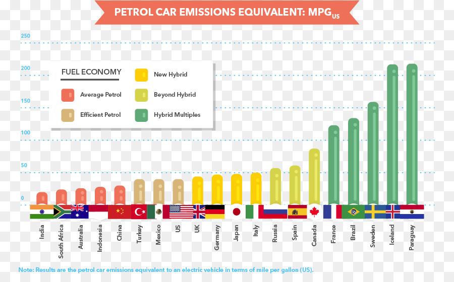 Coche de las emisiones de los Vehículos de control de la ...
