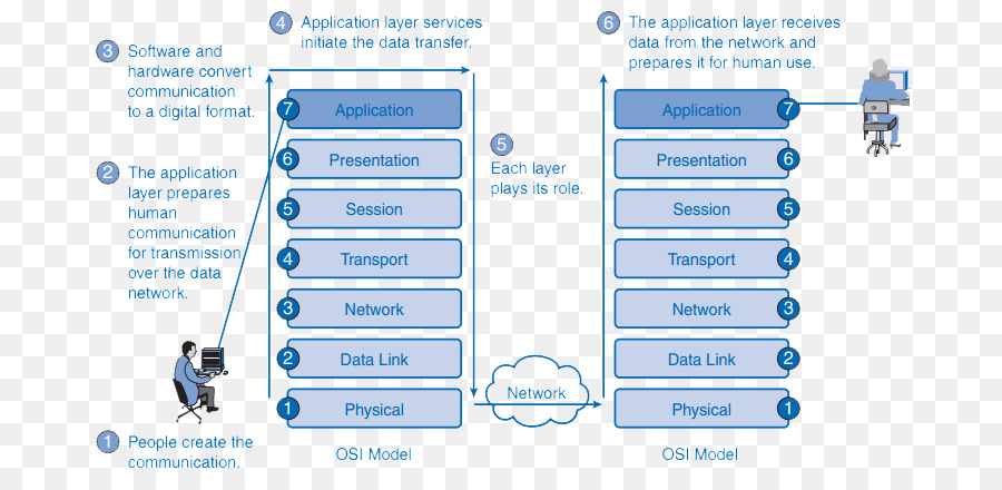 Osi model application layer computer network service layer osi model application layer computer network service layer computer ccuart Image collections