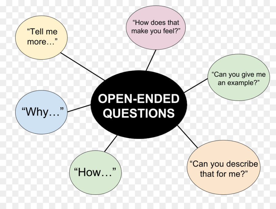 Open ended questions examples for dating