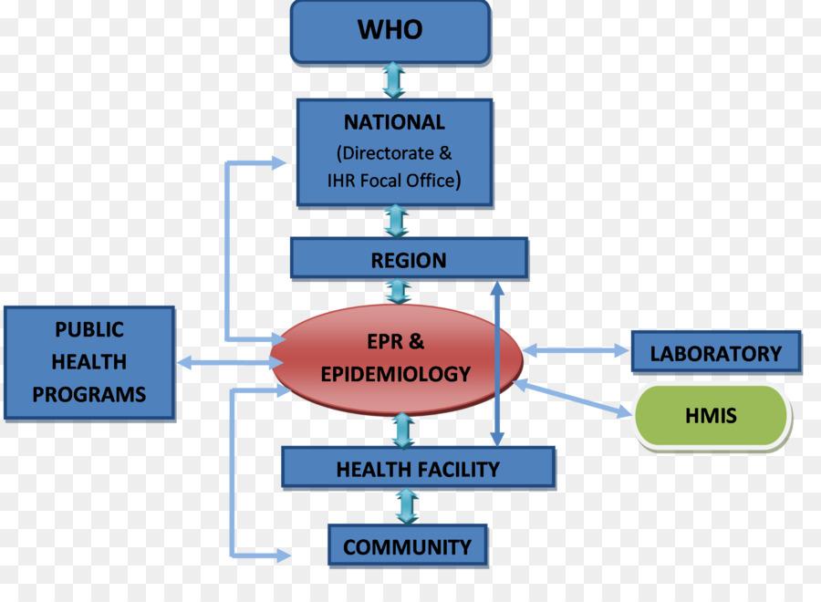 Data flow diagram health system health care health png download data flow diagram health system health care health ccuart Image collections