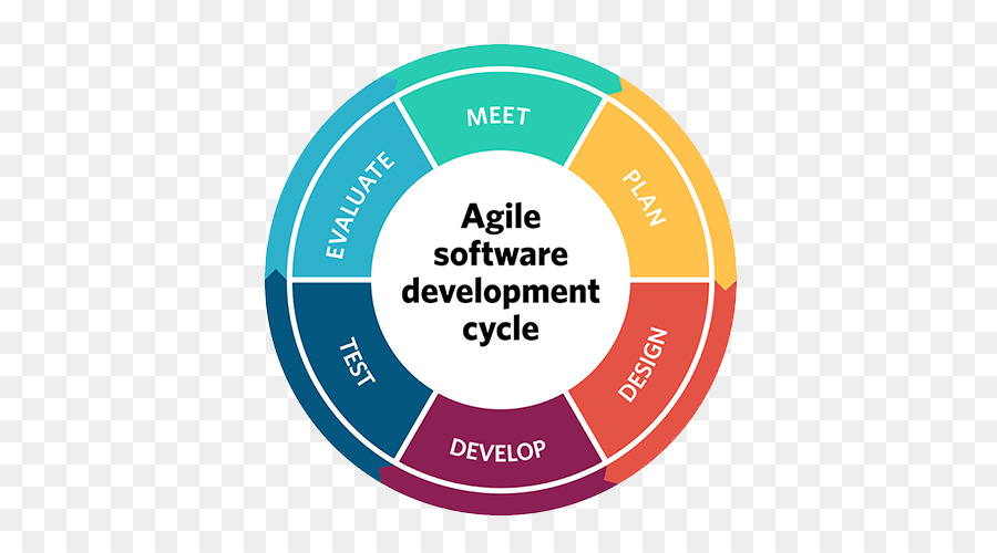 Agile Software Development Software Development Process