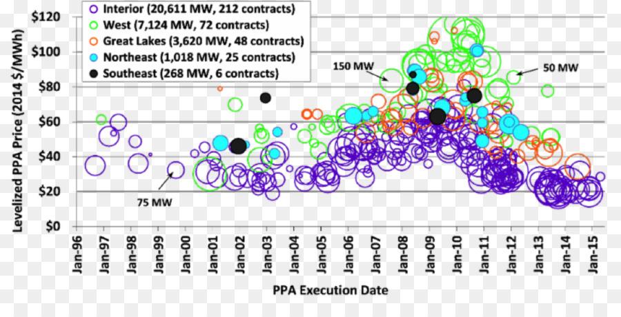 Wind Farm Power Purchase Agreement Wind Power Solar Power Renewable