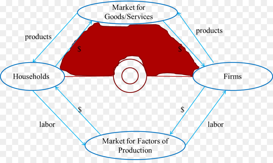 Circular flow of income circular economy economics flow diagram circular flow of income circular economy economics flow diagram circular economy ccuart Image collections