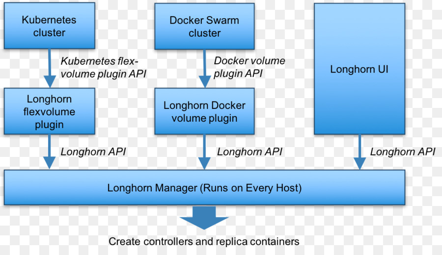 Docker Text png download - 1038*596 - Free Transparent