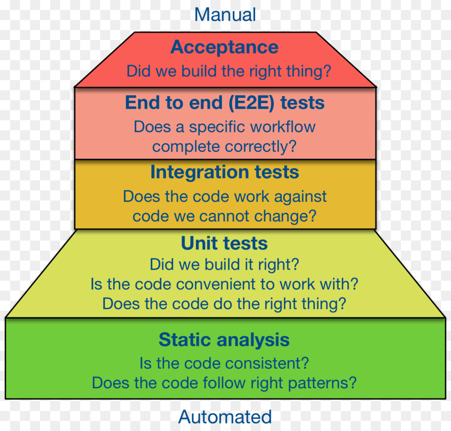 Software Testing Test Automation Acceptance Testing Integration
