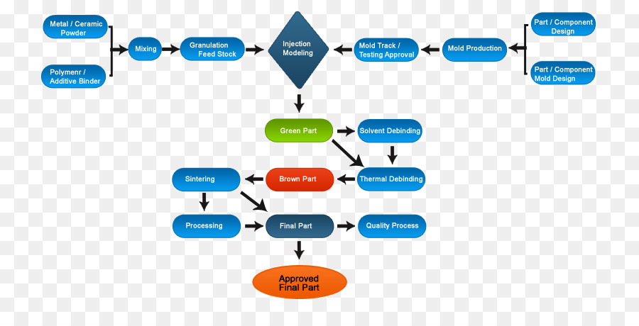 Injection Moulding Metal Injection Molding Process Flow Diagram