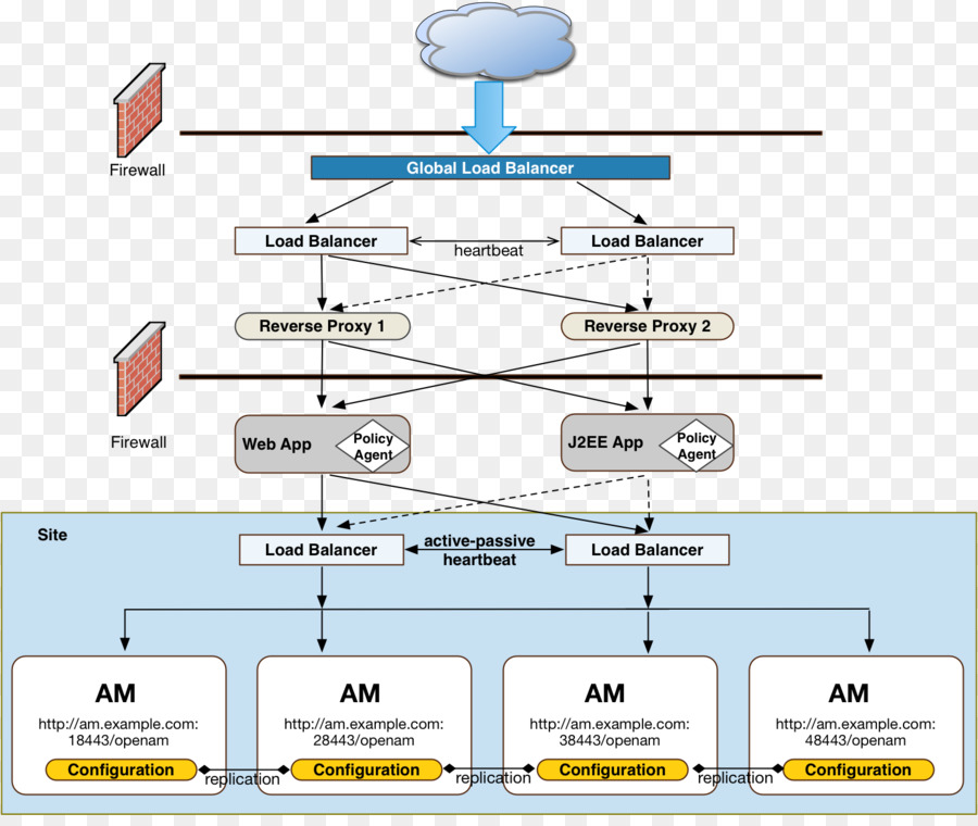 Deployment diagram software deployment load balancing computer deployment diagram software deployment load balancing computer software others ccuart Image collections