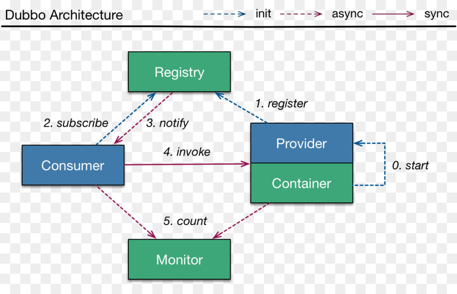 Microservices Java Remote Method Invocation Remote Procedure Call