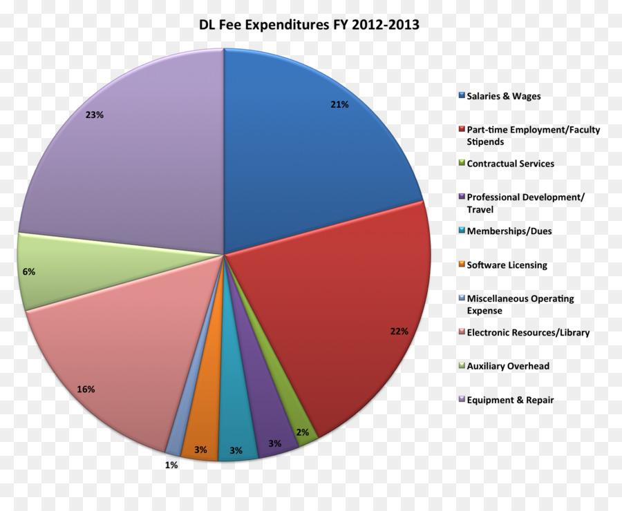 United States Federal Budget Pie Chart British And Irish Association